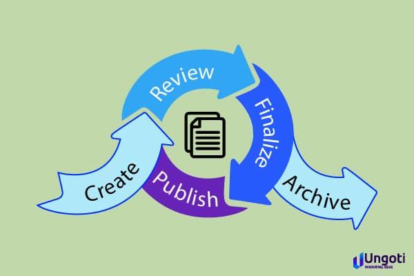 Document Lifecycle