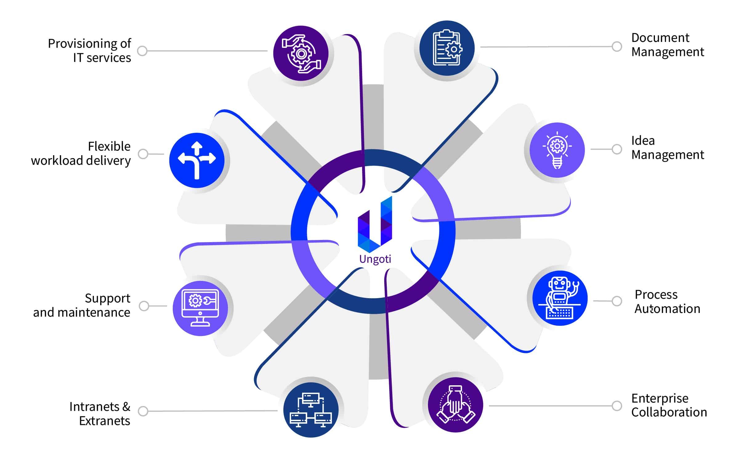 Ungoti Digital Workplace Offerings