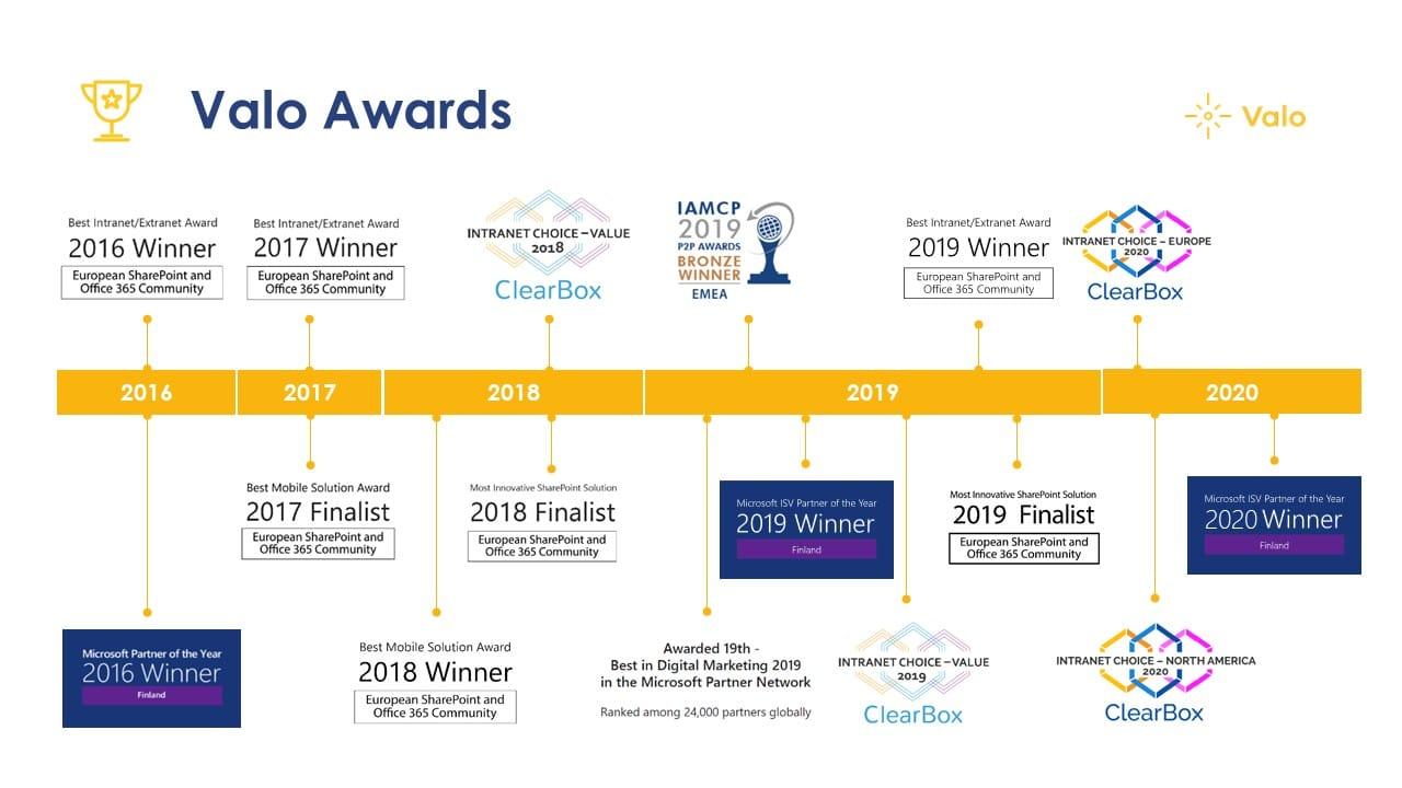 Valo Awards 2016-2020